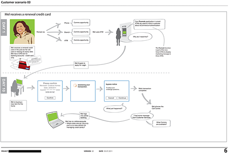 Mapping credit card scenarios for a customer